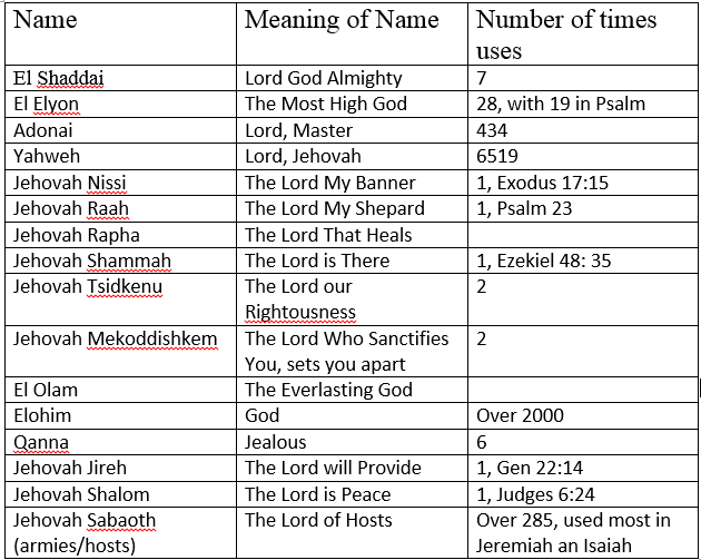 names of god2