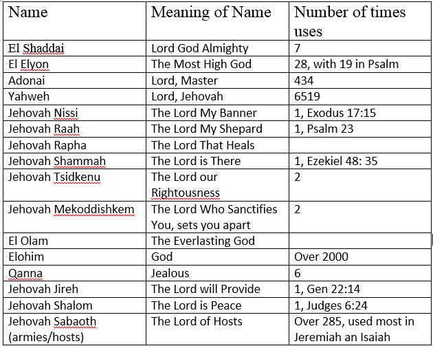 names of god2